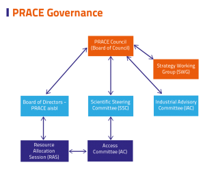 PRACE Governance