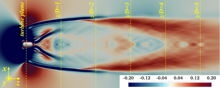 The image shows the correlation between the instability of the tip vortices and the recovery of flow momentum: At a distance of about twice the diameter of the turbine, the tip vortices break down; simultaneously, the flow starts to recover